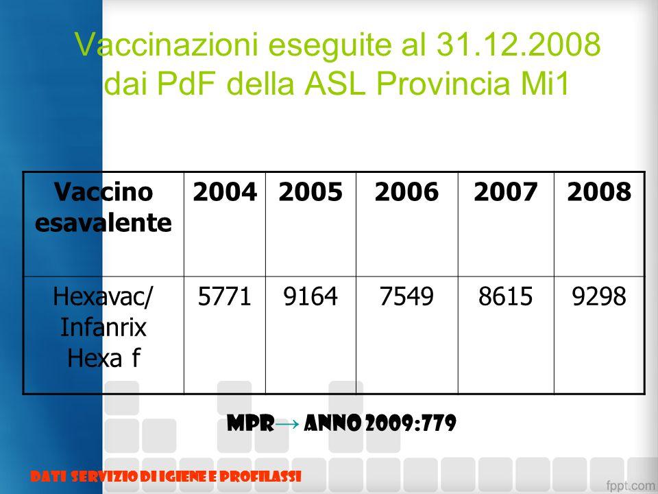 Vaccinazioni eseguite al 31.12.2008 dai PdF della ASL Provincia Mi1