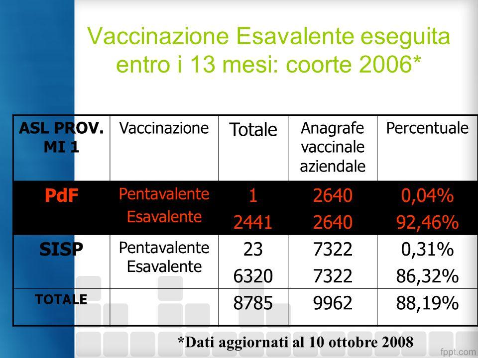 Vaccinazione Esavalente eseguita entro i 13 mesi: coorte 2006*