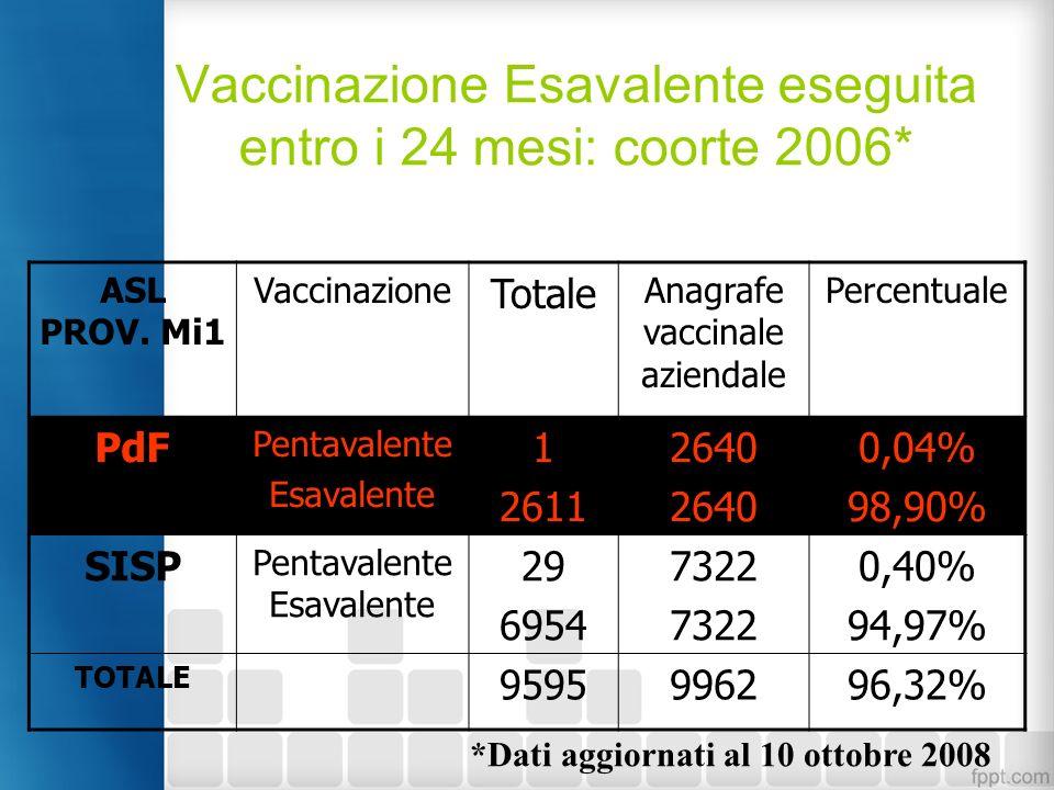 Vaccinazione Esavalente eseguita entro i 24 mesi: coorte 2006*