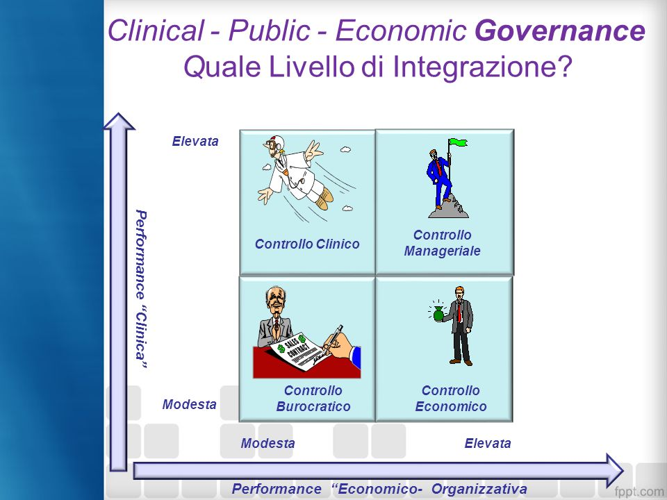 Clinical - Public - Economic Governance Quale Livello di Integrazione
