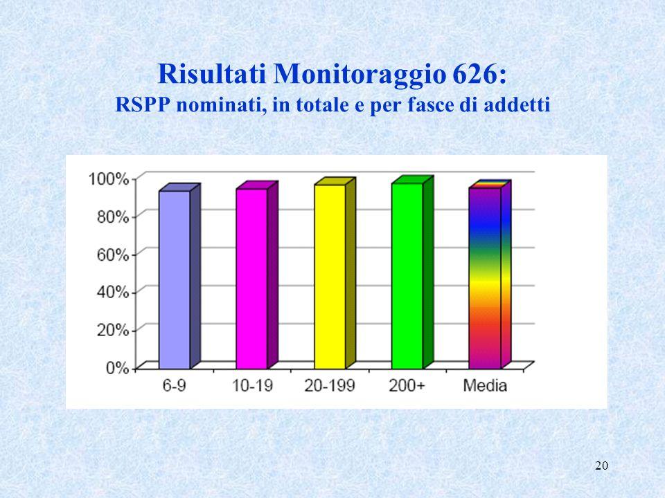 Risultati Monitoraggio 626: RSPP nominati, in totale e per fasce di addetti