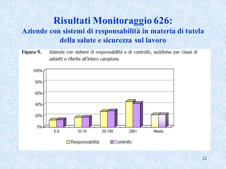 Risultati Monitoraggio 626: Aziende con sistemi di responsabilità in materia di tutela della salute e sicurezza sul lavoro