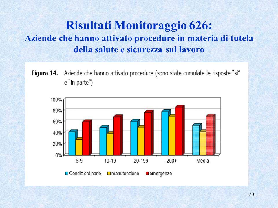 Risultati Monitoraggio 626: Aziende che hanno attivato procedure in materia di tutela della salute e sicurezza sul lavoro