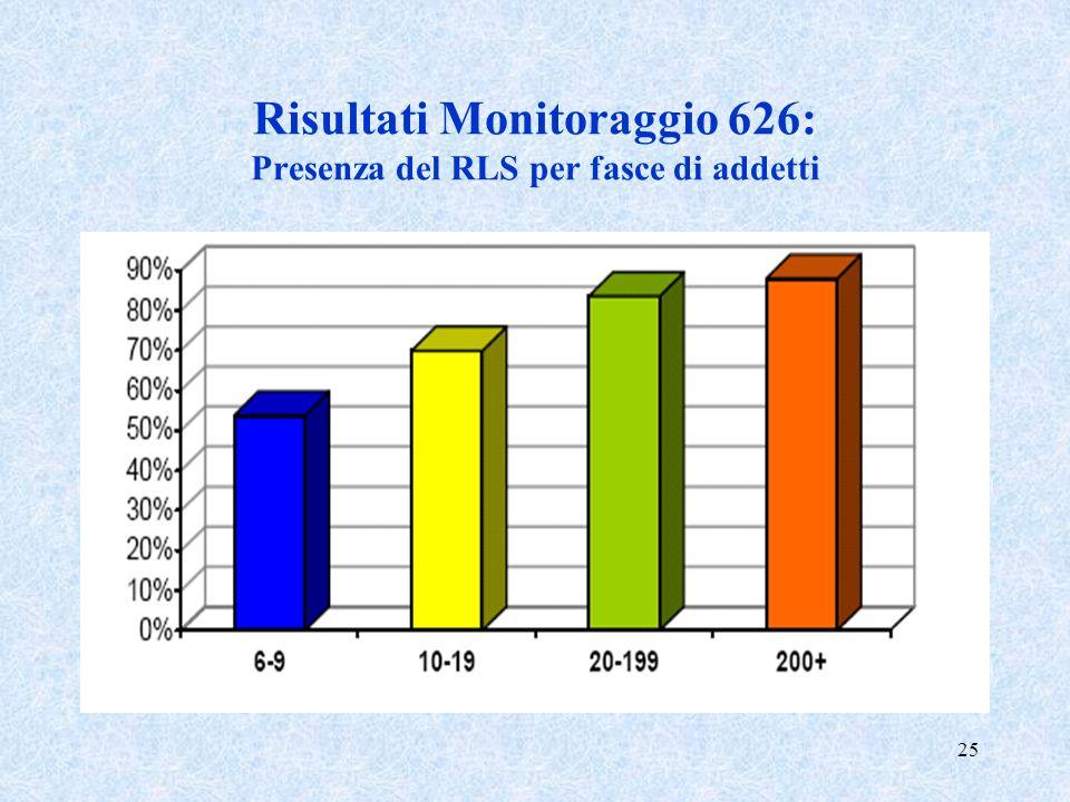 Risultati Monitoraggio 626: Presenza del RLS per fasce di addetti