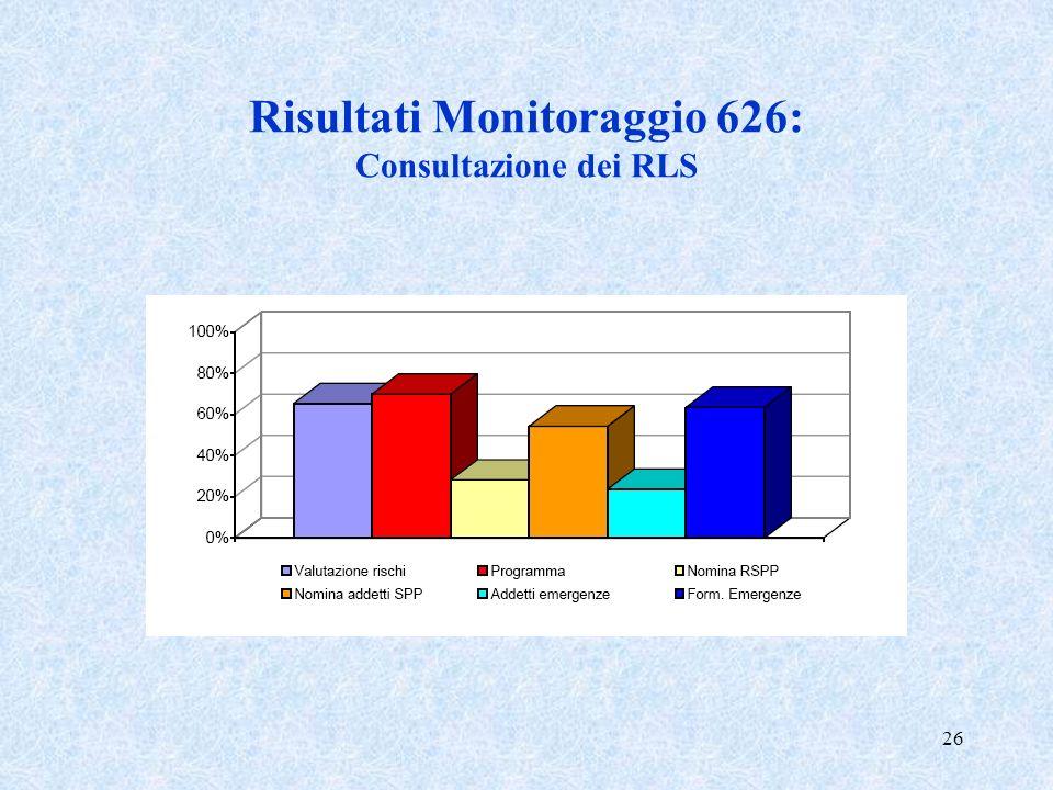 Risultati Monitoraggio 626: Consultazione dei RLS