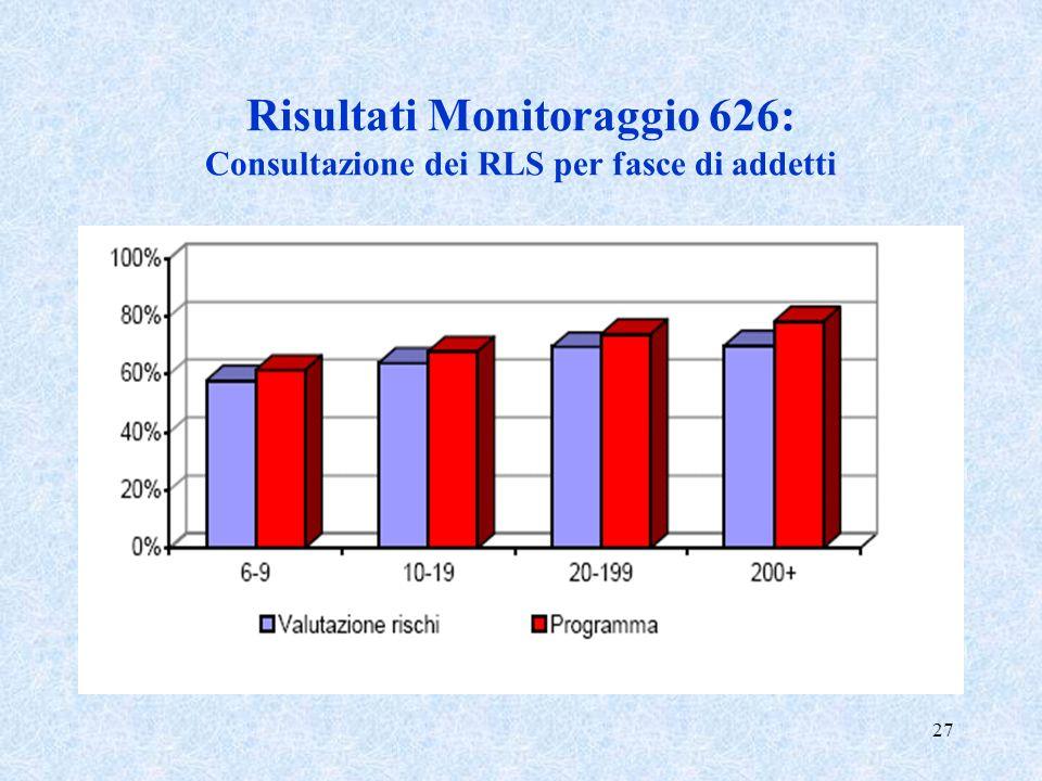 Risultati Monitoraggio 626: Consultazione dei RLS per fasce di addetti