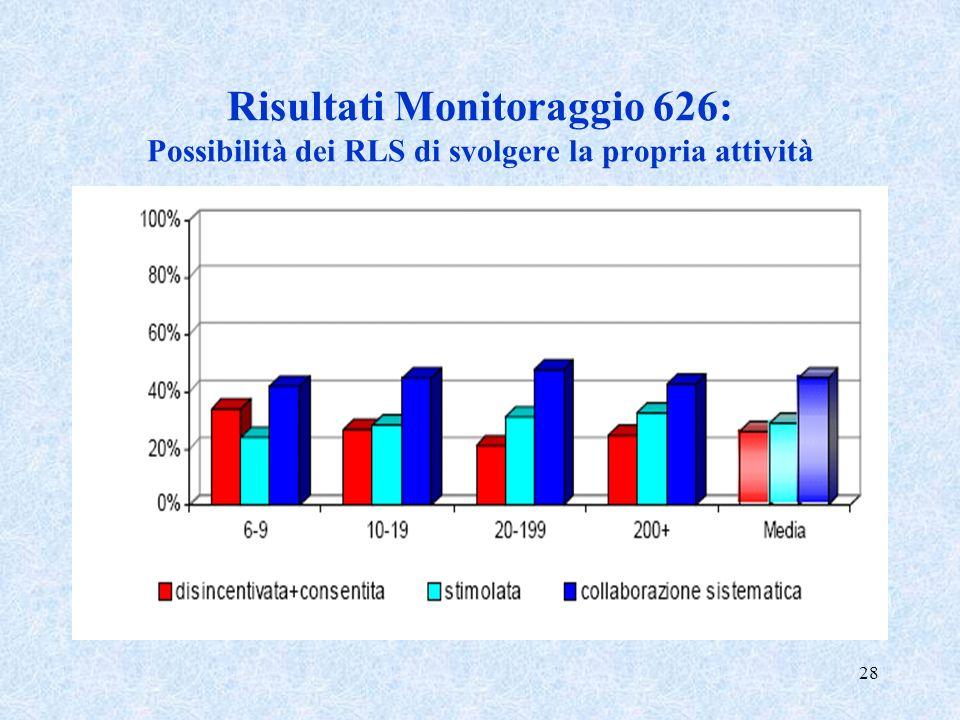 Risultati Monitoraggio 626: Possibilità dei RLS di svolgere la propria attività