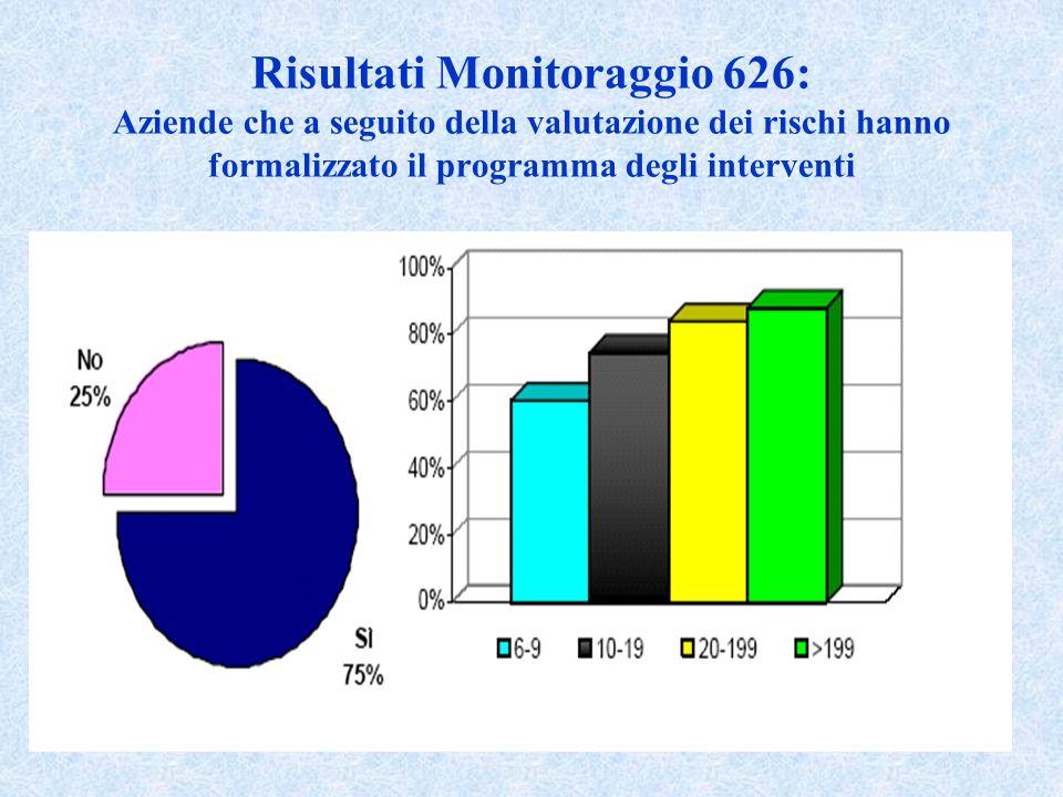 Risultati Monitoraggio 626: Aziende che a seguito della valutazione dei rischi hanno formalizzato il programma degli interventi