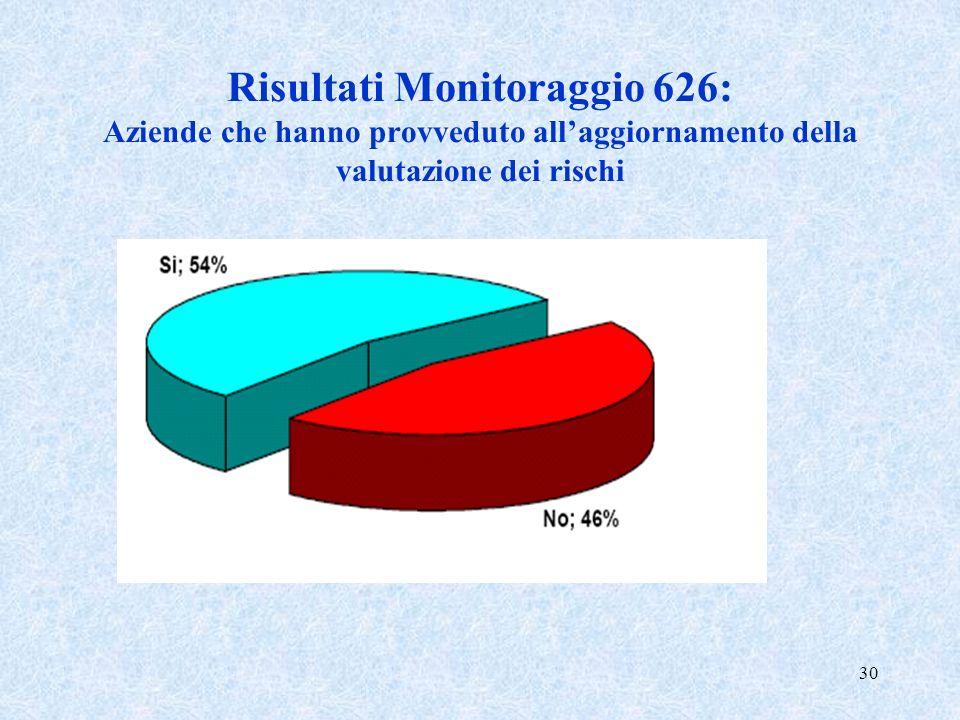 Risultati Monitoraggio 626: Aziende che hanno provveduto all'aggiornamento della valutazione dei rischi