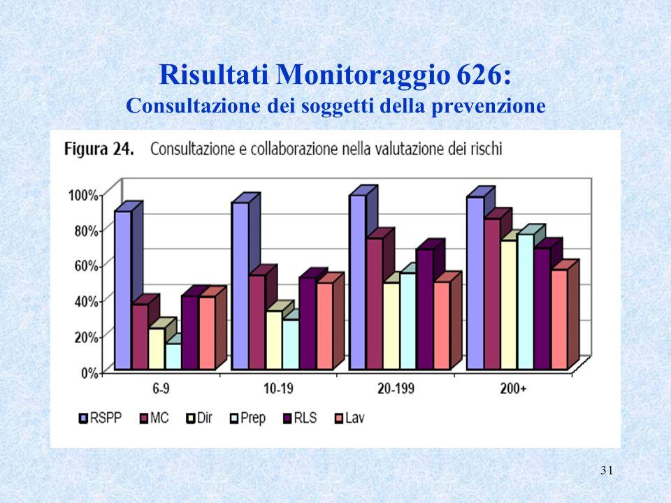Risultati Monitoraggio 626: Consultazione dei soggetti della prevenzione