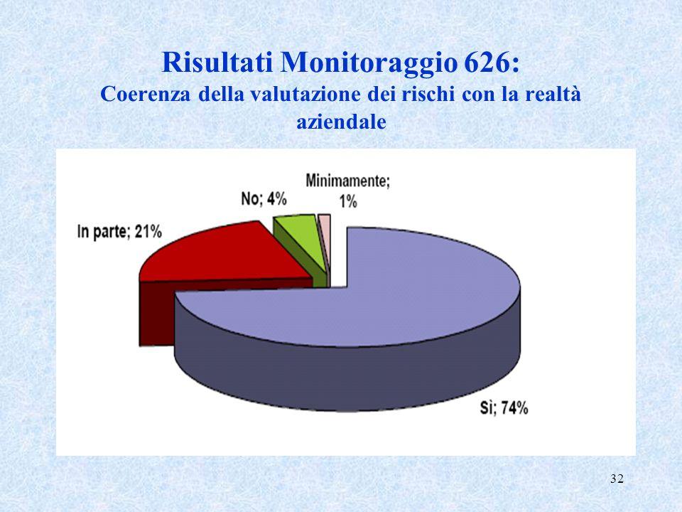 Risultati Monitoraggio 626: Coerenza della valutazione dei rischi con la realtà aziendale