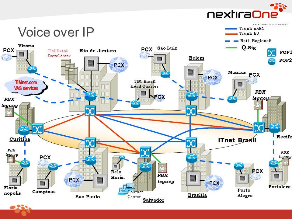 Voice over IP PCX PCX PCX PCX PCX PCX Q.Sig ITnet_Brasil