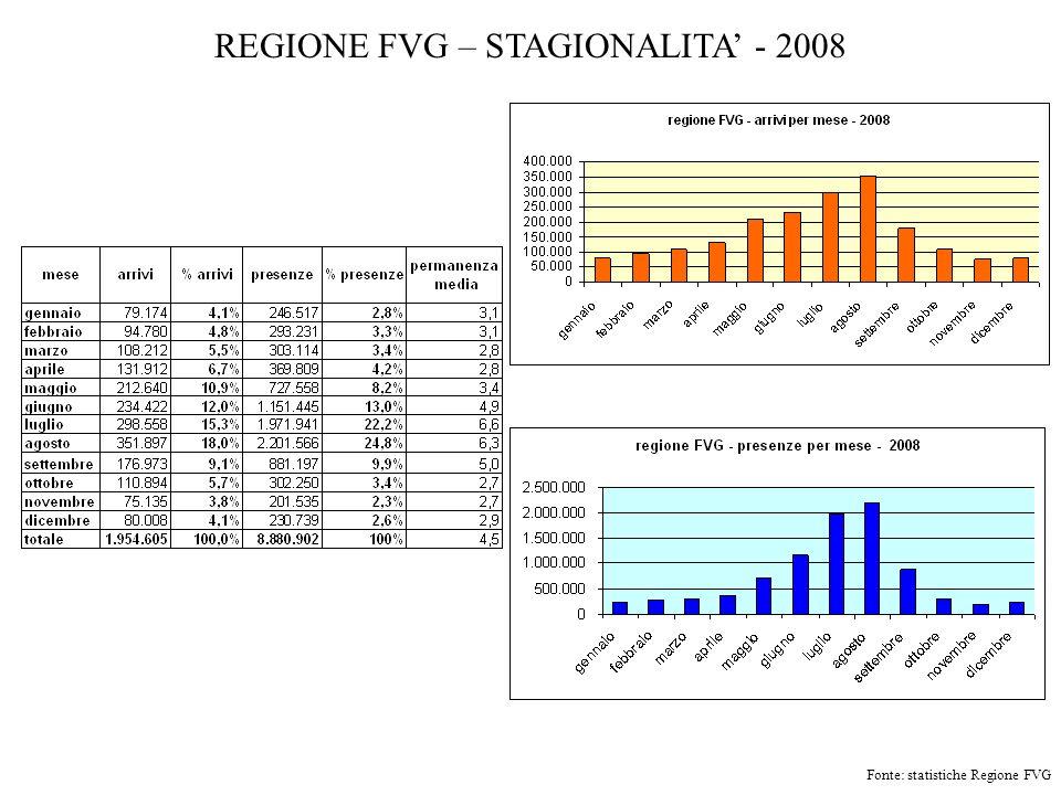 REGIONE FVG – STAGIONALITA' - 2008