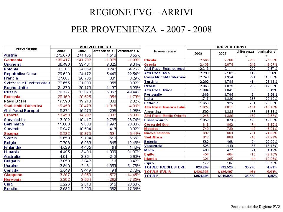 REGIONE FVG – ARRIVI PER PROVENIENZA - 2007 - 2008