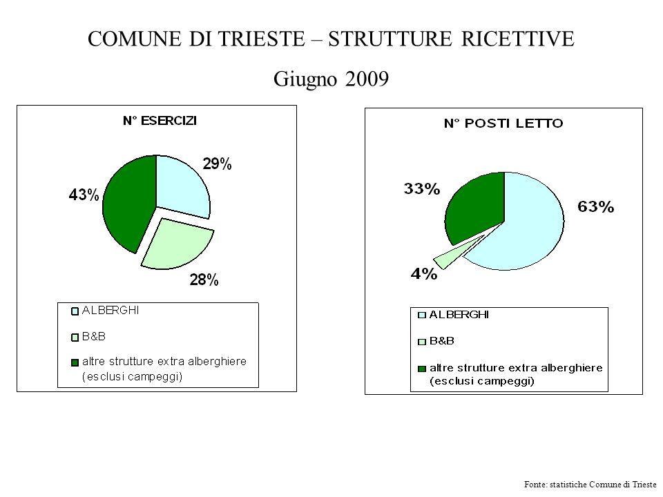 COMUNE DI TRIESTE – STRUTTURE RICETTIVE