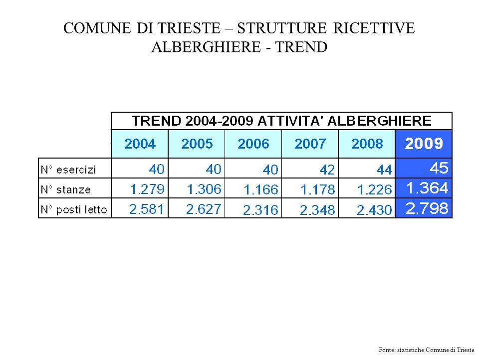 COMUNE DI TRIESTE – STRUTTURE RICETTIVE ALBERGHIERE - TREND