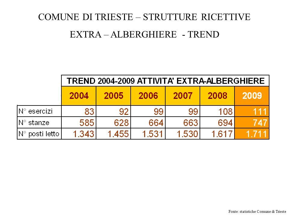 COMUNE DI TRIESTE – STRUTTURE RICETTIVE EXTRA – ALBERGHIERE - TREND