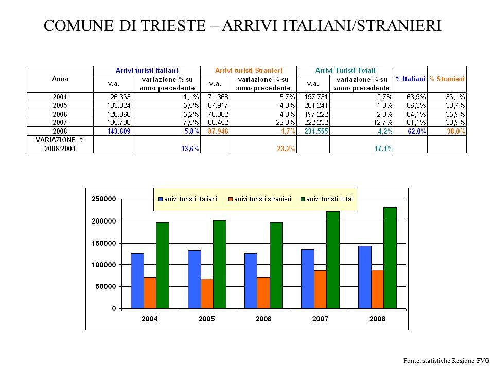 COMUNE DI TRIESTE – ARRIVI ITALIANI/STRANIERI