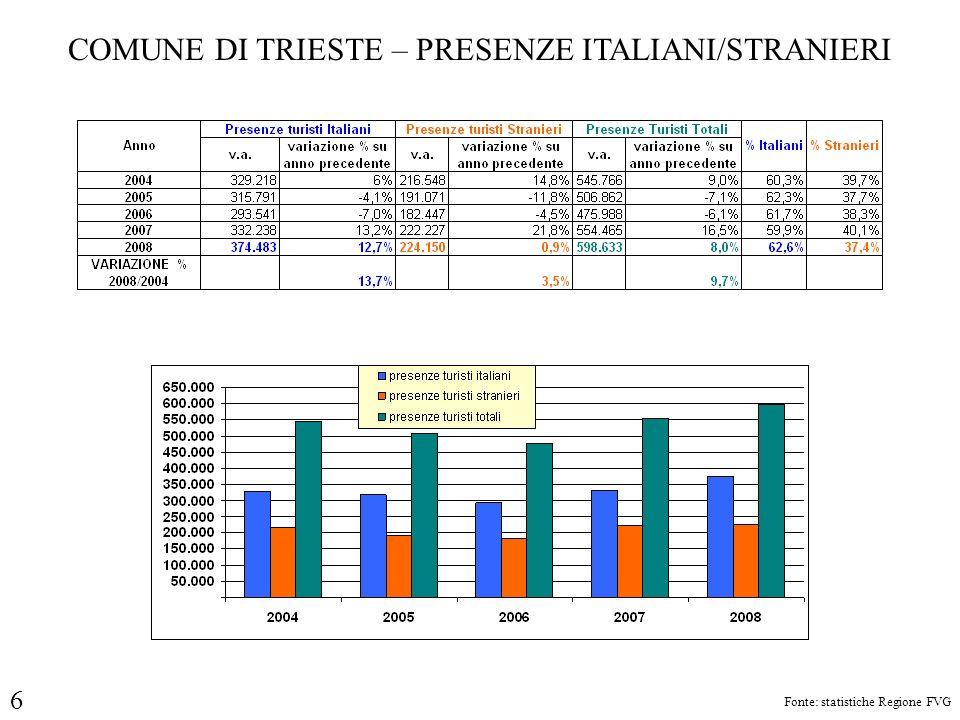 COMUNE DI TRIESTE – PRESENZE ITALIANI/STRANIERI