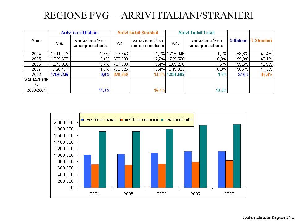 REGIONE FVG – ARRIVI ITALIANI/STRANIERI