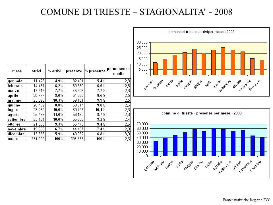 COMUNE DI TRIESTE – STAGIONALITA' - 2008
