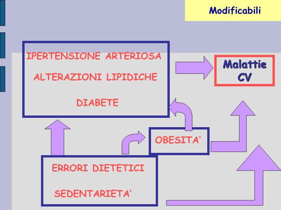 IPERTENSIONE ARTERIOSA ALTERAZIONI LIPIDICHE