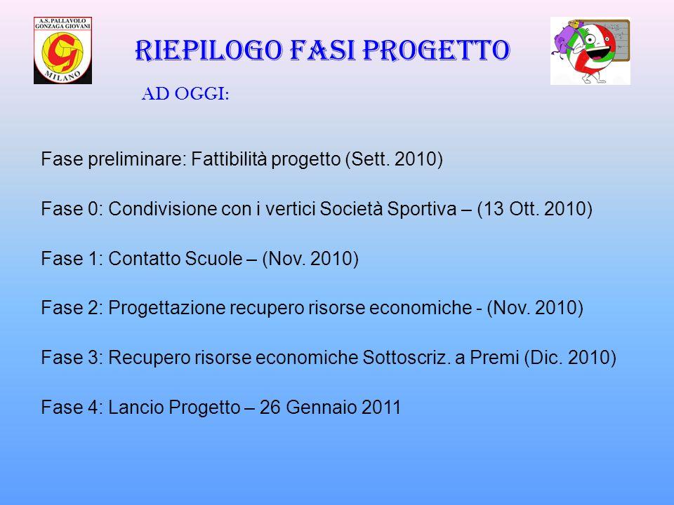 Riepilogo fasi progetto