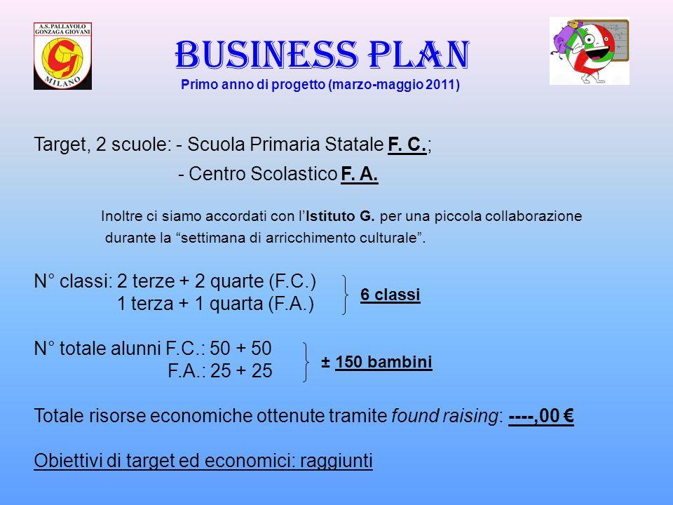 BUSINESS PLAN Target, 2 scuole: - Scuola Primaria Statale F. C.;