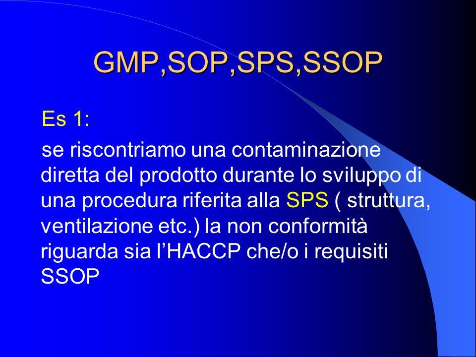 GMP,SOP,SPS,SSOP Es 1: