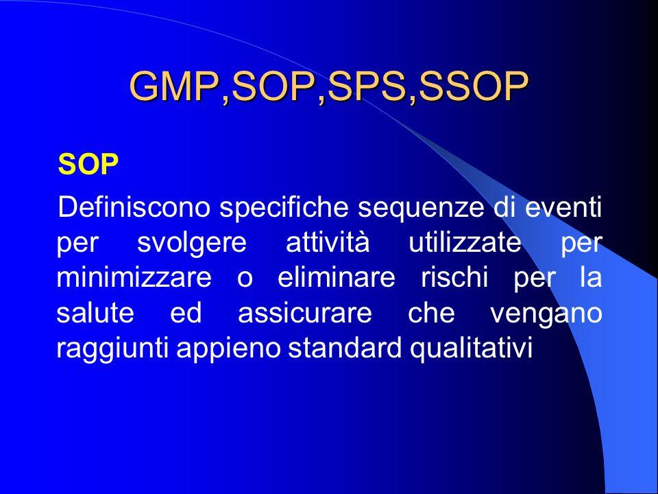 GMP,SOP,SPS,SSOP SOP.