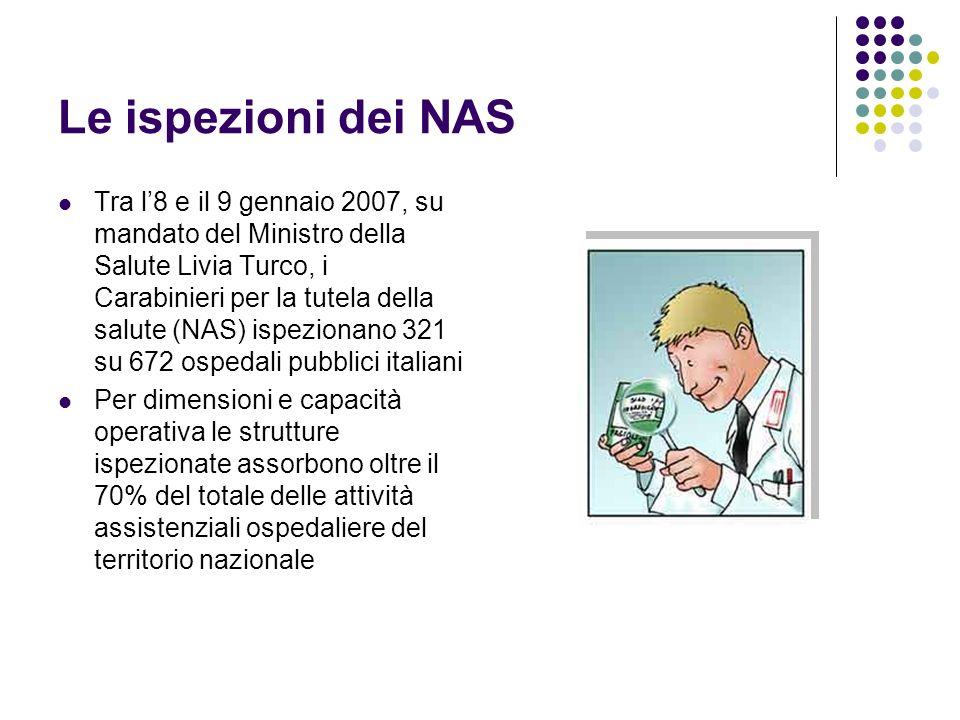 Le ispezioni dei NAS