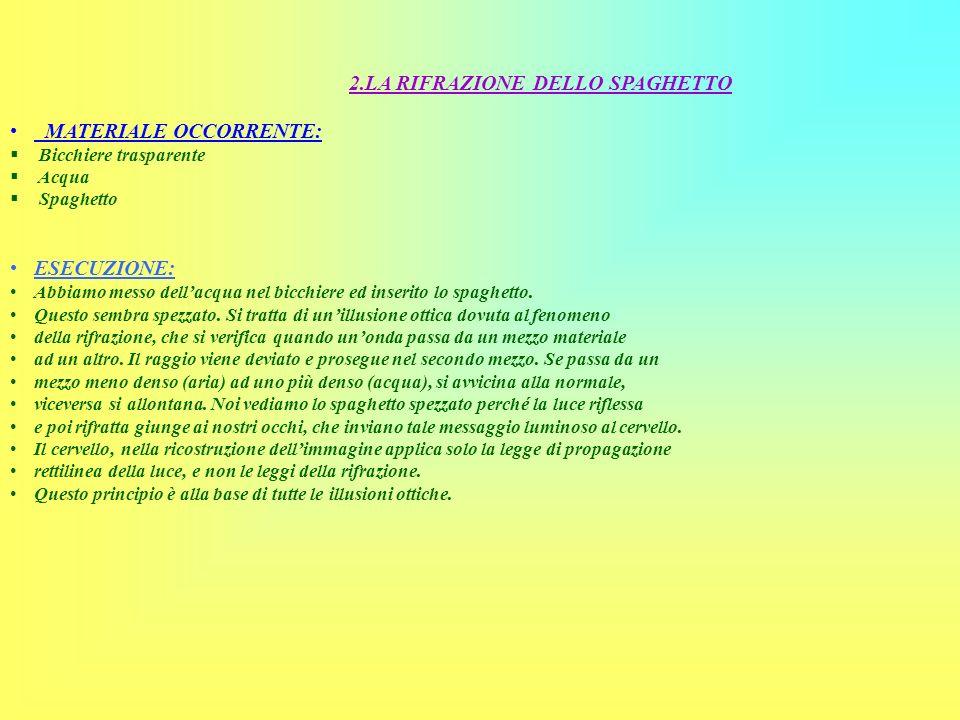 2.LA RIFRAZIONE DELLO SPAGHETTO