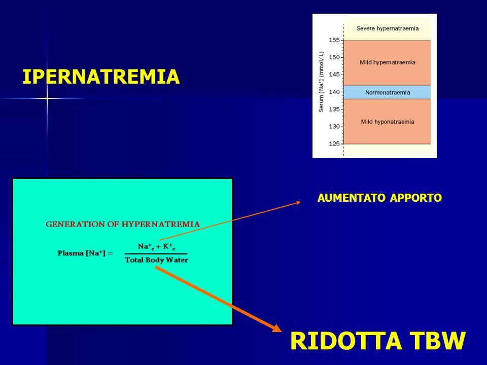 IPERNATREMIA AUMENTATO APPORTO RIDOTTA TBW