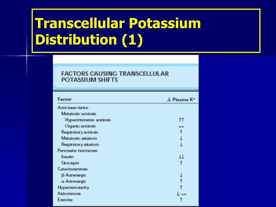 Transcellular Potassium Distribution (1)