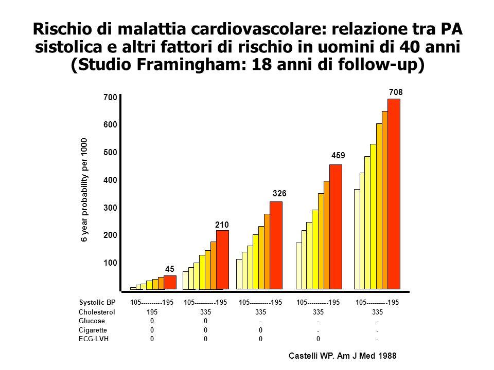 Rischio di malattia cardiovascolare: relazione tra PA sistolica e altri fattori di rischio in uomini di 40 anni (Studio Framingham: 18 anni di follow-up)