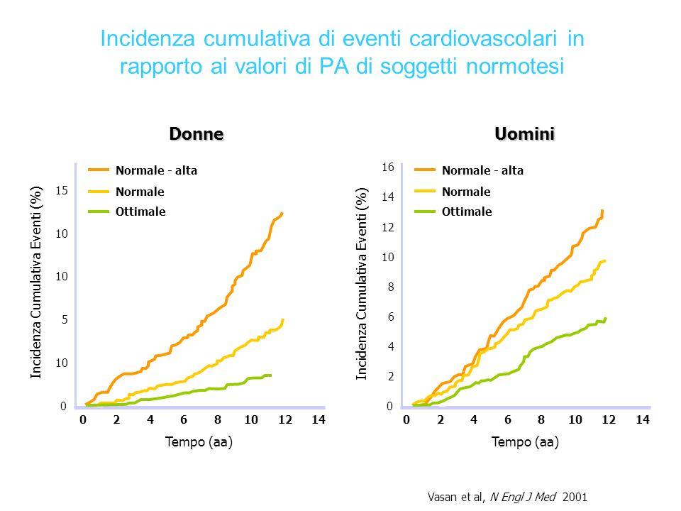 Incidenza cumulativa di eventi cardiovascolari in rapporto ai valori di PA di soggetti normotesi