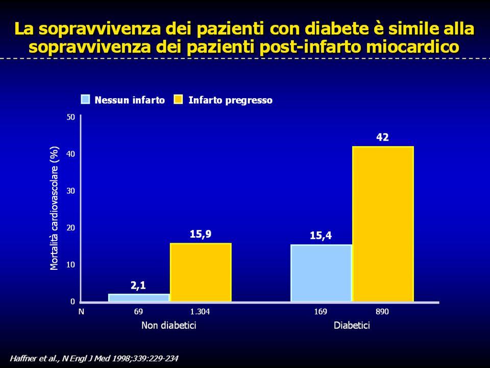 Il diabete di tipo 2 è associato ad un marcato aumento di rischio per malattia coronarica. Per orientare la discussione tra approcci di prevenzione, Haffner e collaboratori hanno confrontato l'incidenza di infarto miocardico fatale e non fatale tra 1373 soggetti non diabetici e 1059 diabetici, per un periodo di sette anni.