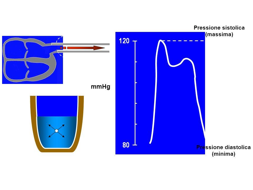 Pressione sistolica (massima) Pressione diastolica (minima)