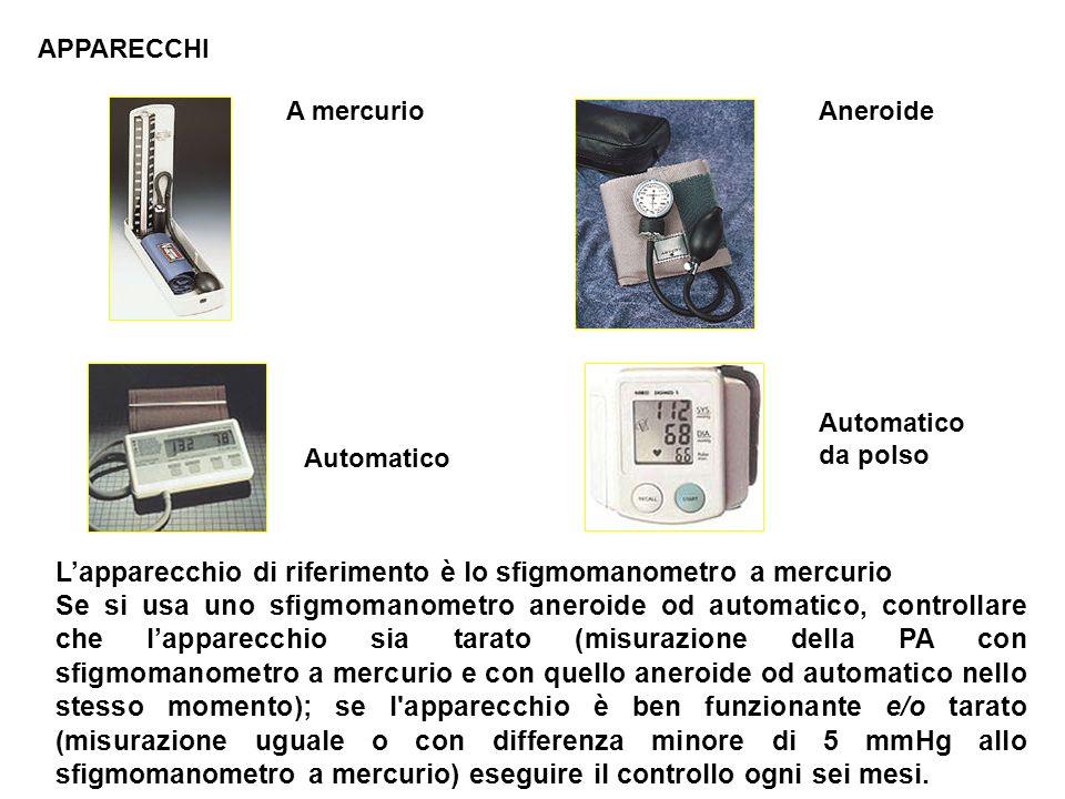 L'apparecchio di riferimento è lo sfigmomanometro a mercurio