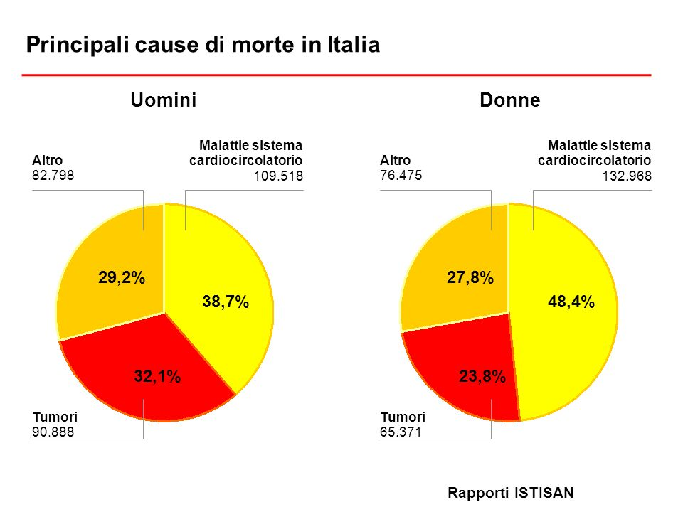 Principali cause di morte in Italia