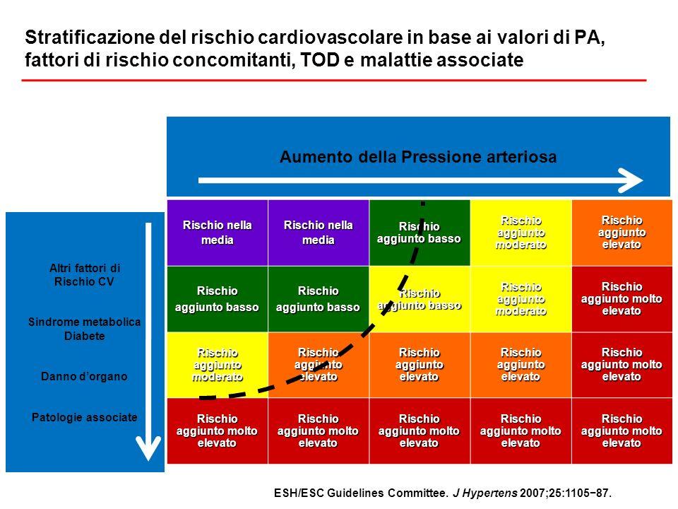Stratificazione del rischio cardiovascolare in base ai valori di PA, fattori di rischio concomitanti, TOD e malattie associate
