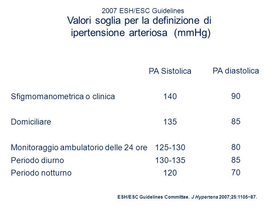 Valori soglia per la definizione di ipertensione arteriosa (mmHg)