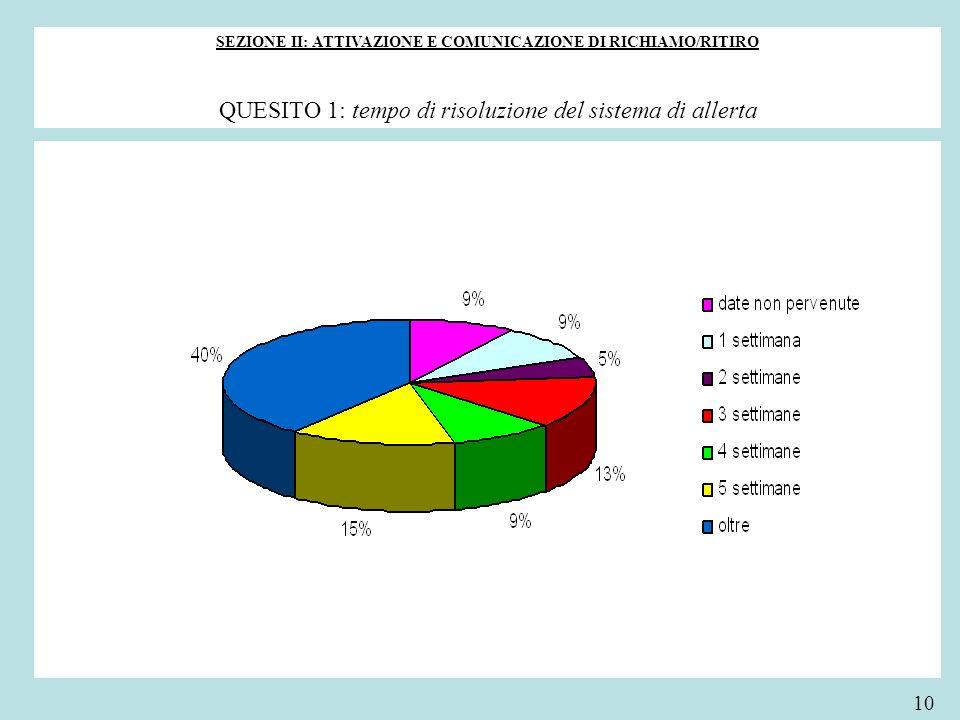 SEZIONE II: ATTIVAZIONE E COMUNICAZIONE DI RICHIAMO/RITIRO
