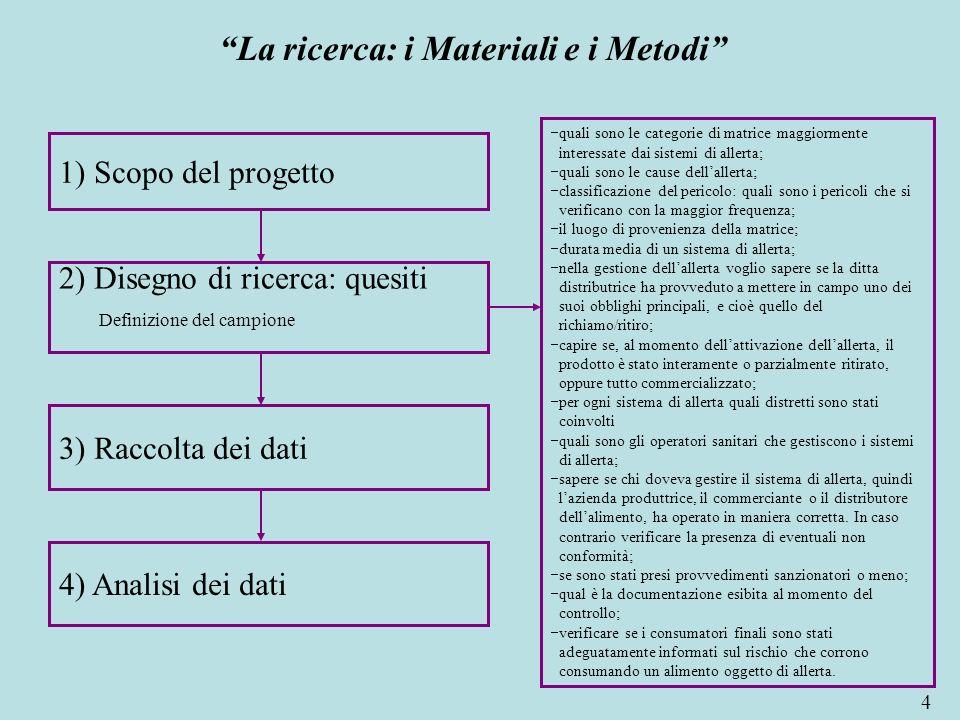 La ricerca: i Materiali e i Metodi