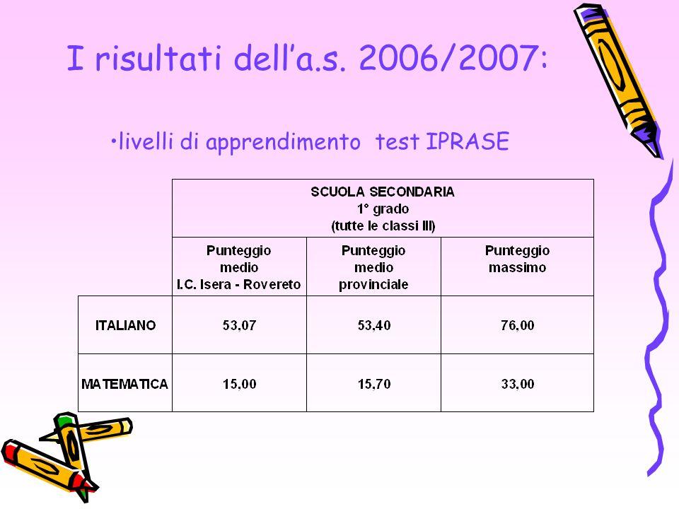 livelli di apprendimento test IPRASE