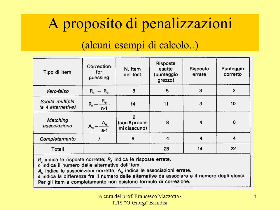 A proposito di penalizzazioni (alcuni esempi di calcolo..)