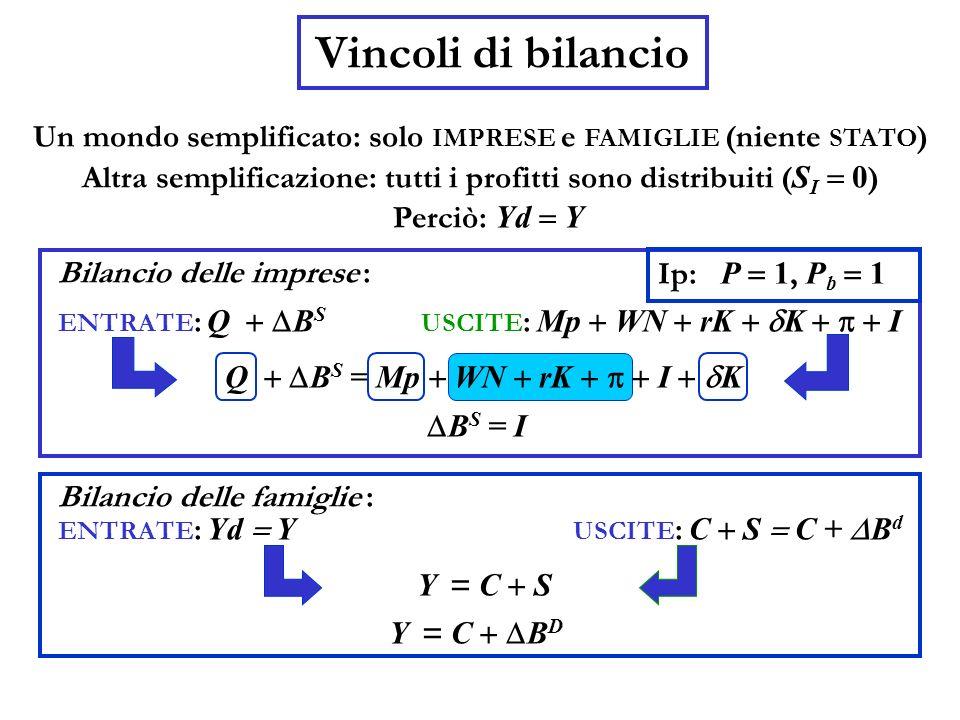 Vincoli di bilancioUn mondo semplificato: solo IMPRESE e FAMIGLIE (niente STATO) Altra semplificazione: tutti i profitti sono distribuiti (SI = 0)