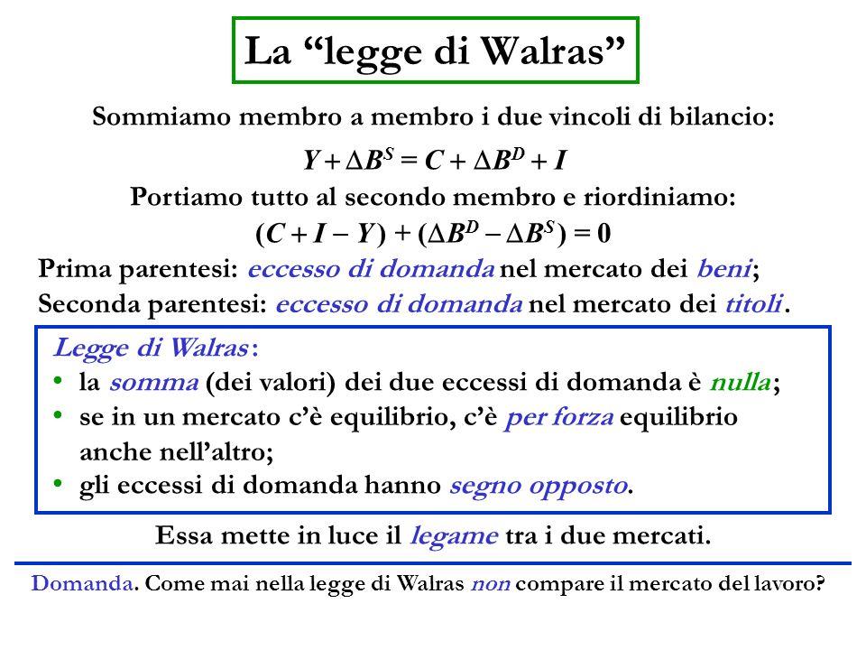 La legge di Walras Sommiamo membro a membro i due vincoli di bilancio: Y + DBS = C + DBD + I. Portiamo tutto al secondo membro e riordiniamo: