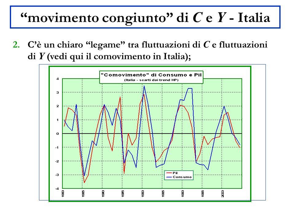 movimento congiunto di C e Y - Italia
