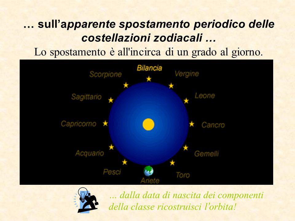 … sull'apparente spostamento periodico delle costellazioni zodiacali … Lo spostamento è all incirca di un grado al giorno.
